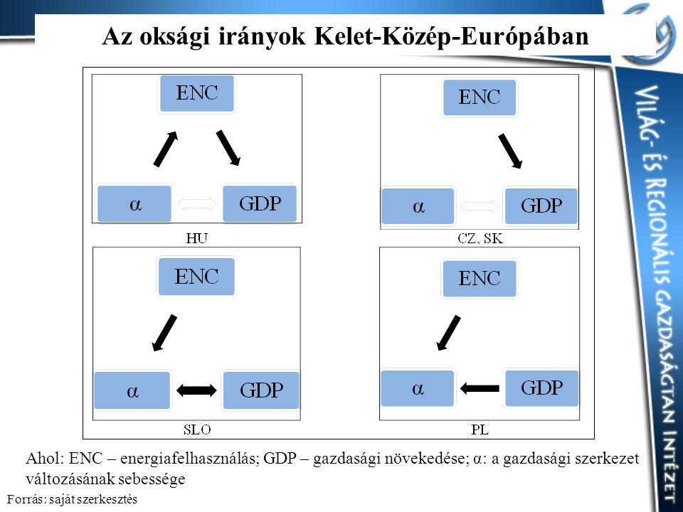 Az oksági irányok Kelet-Közép-Európában Ahol: ENC – energiafelhasználás; GDP – gazdasági növekedése; α: a gazdasági szerkezet változásának sebessége Forrás: saját szerkesztés