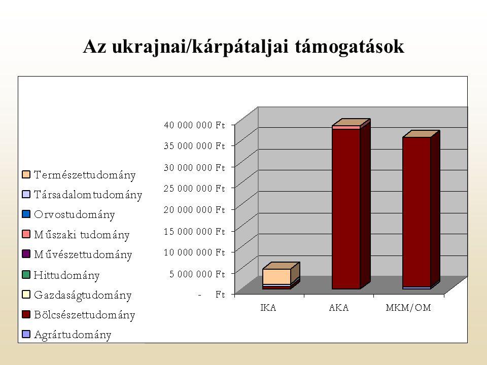 Az ukrajnai/kárpátaljai támogatások