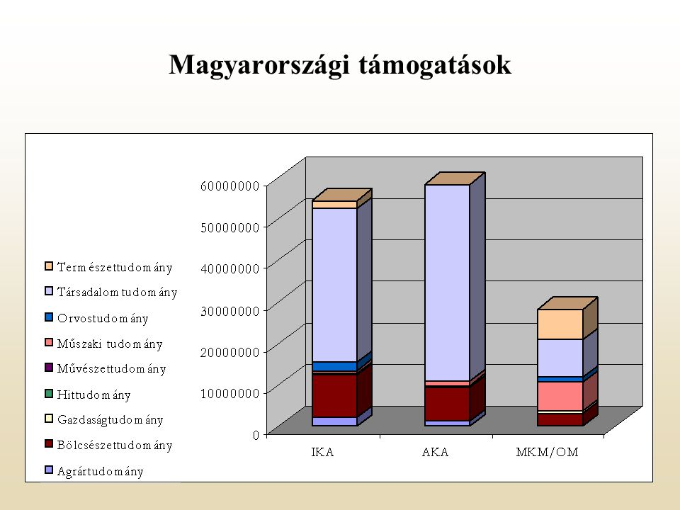 Magyarországi támogatások