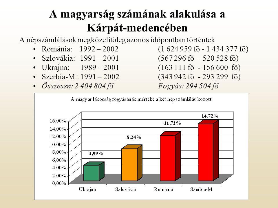 A magyarság számának alakulása a Kárpát-medencében A népszámlálások megközelítőleg azonos időpontban történtek Románia: 1992 – 2002(1 624 959 fő - 1 434 377 fő) Szlovákia: 1991 – 2001(567 296 fő - 520 528 fő) Ukrajna: 1989 – 2001(163 111 fő - 156 600 fő) Szerbia-M.: 1991 – 2002(343 942 fő - 293 299 fő) Összesen: 2 404 804 főFogyás: 294 504 fő