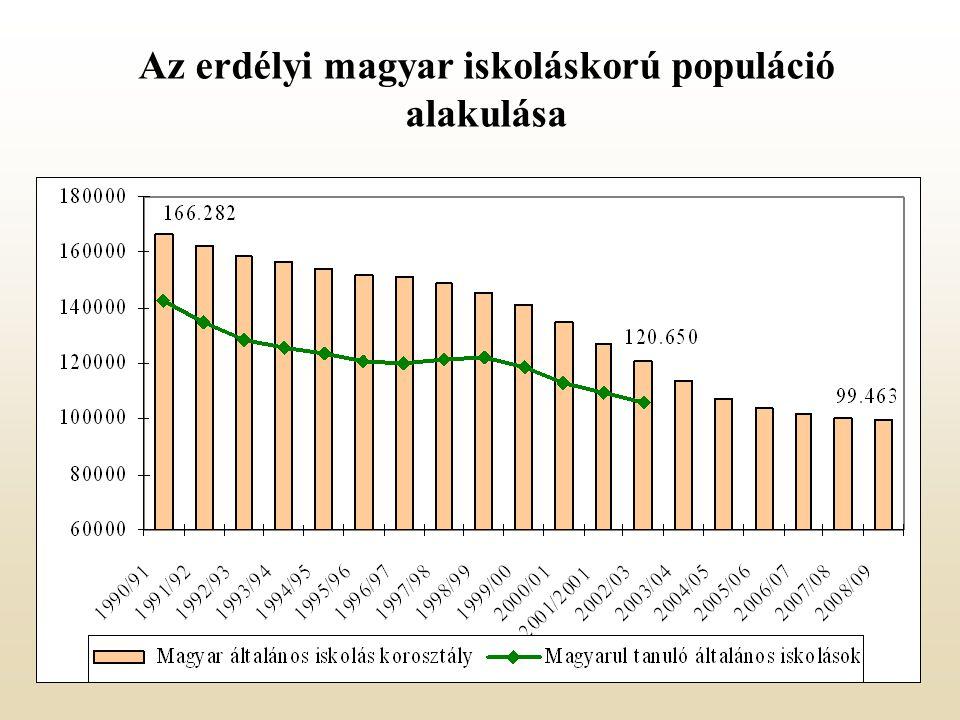 Az erdélyi magyar iskoláskorú populáció alakulása