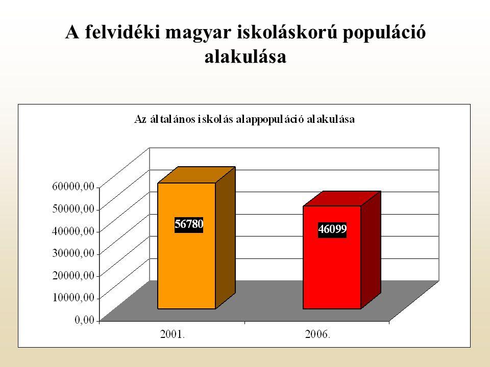 A felvidéki magyar iskoláskorú populáció alakulása