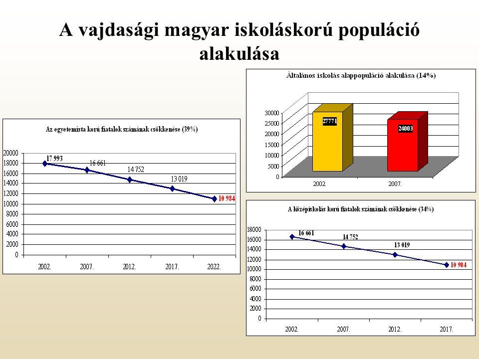 A vajdasági magyar iskoláskorú populáció alakulása