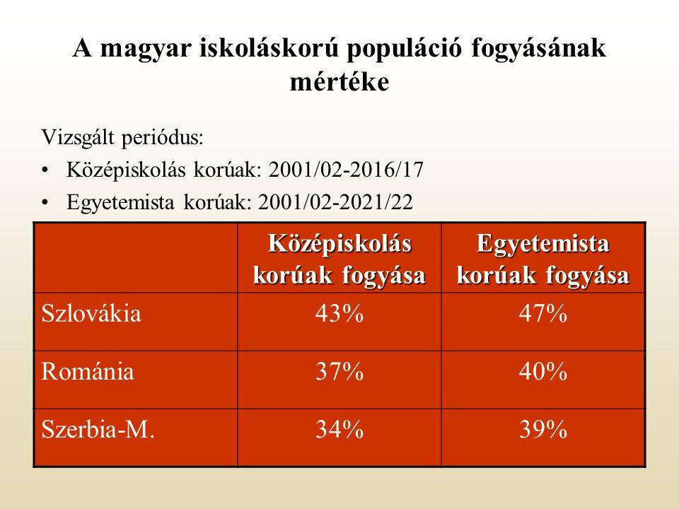 A magyar iskoláskorú populáció fogyásának mértéke Vizsgált periódus: Középiskolás korúak: 2001/02-2016/17 Egyetemista korúak: 2001/02-2021/22 Középiskolás korúak fogyása Egyetemista korúak fogyása Szlovákia43%47% Románia37%40% Szerbia-M.34%39%