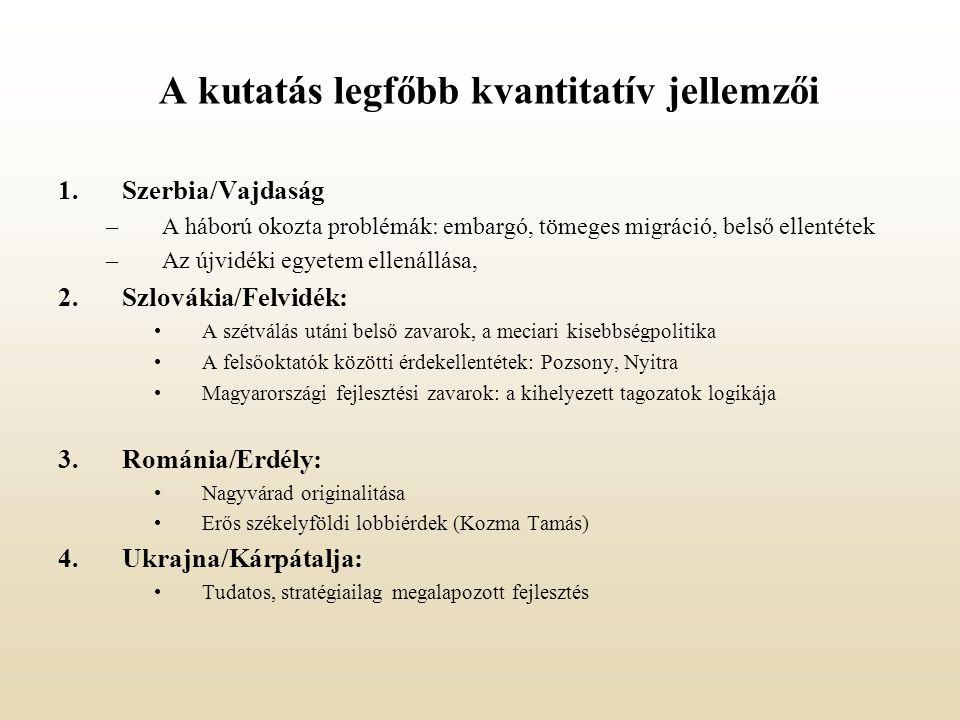 A kutatás legfőbb kvantitatív jellemzői 1.Szerbia/Vajdaság –A háború okozta problémák: embargó, tömeges migráció, belső ellentétek –Az újvidéki egyetem ellenállása, 2.Szlovákia/Felvidék: A szétválás utáni belső zavarok, a meciari kisebbségpolitika A felsőoktatók közötti érdekellentétek: Pozsony, Nyitra Magyarországi fejlesztési zavarok: a kihelyezett tagozatok logikája 3.Románia/Erdély: Nagyvárad originalitása Erős székelyföldi lobbiérdek (Kozma Tamás) 4.Ukrajna/Kárpátalja: Tudatos, stratégiailag megalapozott fejlesztés