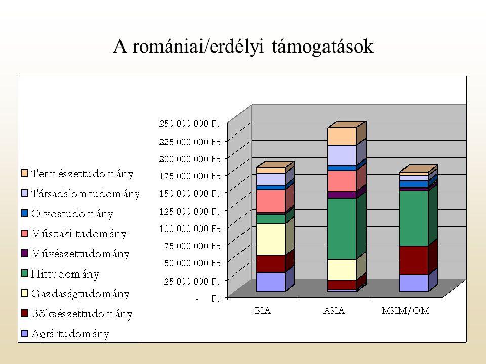 A romániai/erdélyi támogatások