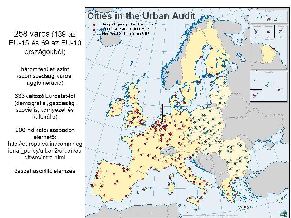 258 város (189 az EU-15 és 69 az EU-10 országokból) három területi szint (szomszédság, város, agglomeráció) 333 változó Eurostat-tól (demográfiai, gaz