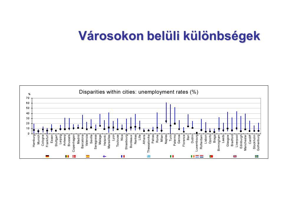 Komplex programok Magyarországon (2) Szociális keverés stratégiája: szociális városrehabilitáció Magdolna negyed: mintegy 12 ezer lakossal Budapest VIII.