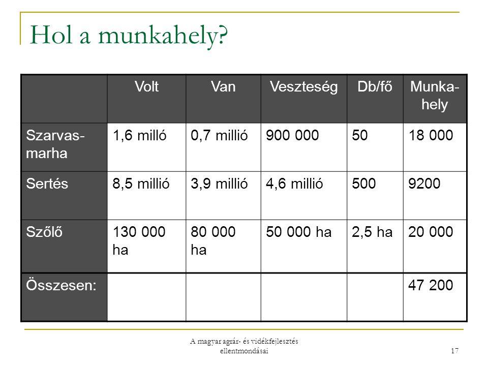 A magyar agrár- és vidékfejlesztés ellentmondásai 17 Hol a munkahely.