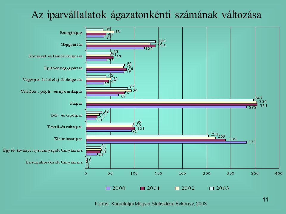 11 Az iparvállalatok ágazatonkénti számának változása Forrás: Kárpátaljai Megyei Statisztikai Évkönyv, 2003