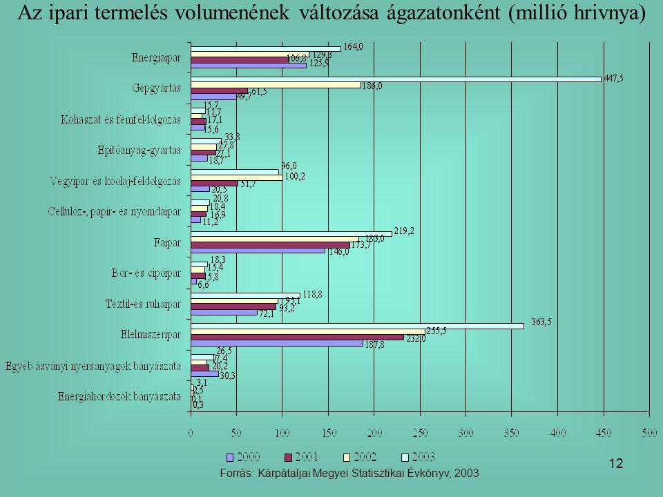 12 Az ipari termelés volumenének változása ágazatonként (millió hrivnya) Forrás: Kárpátaljai Megyei Statisztikai Évkönyv, 2003