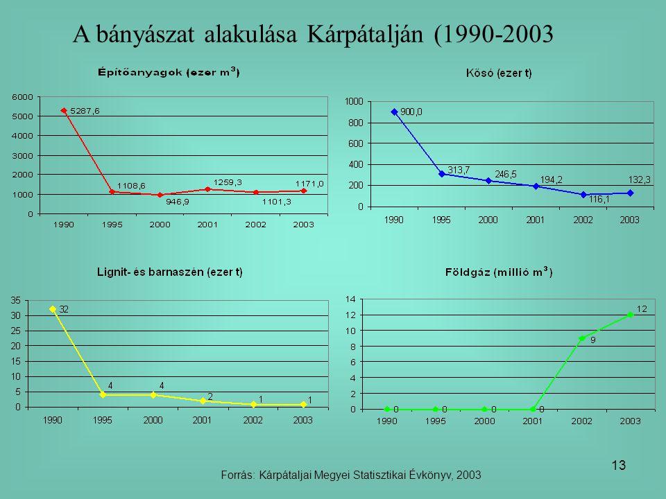 13 A bányászat alakulása Kárpátalján (1990-2003 Forrás: Kárpátaljai Megyei Statisztikai Évkönyv, 2003
