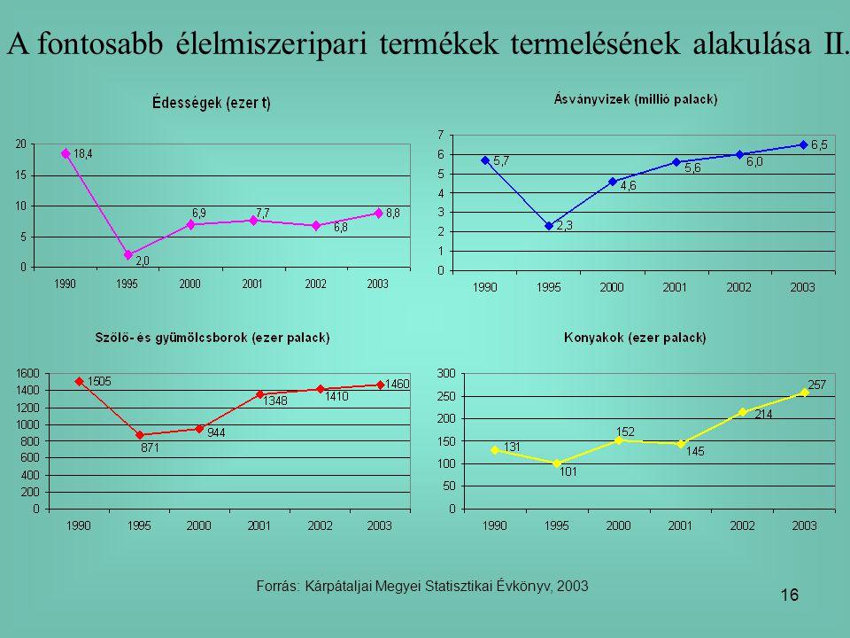 16 A fontosabb élelmiszeripari termékek termelésének alakulása II. Forrás: Kárpátaljai Megyei Statisztikai Évkönyv, 2003