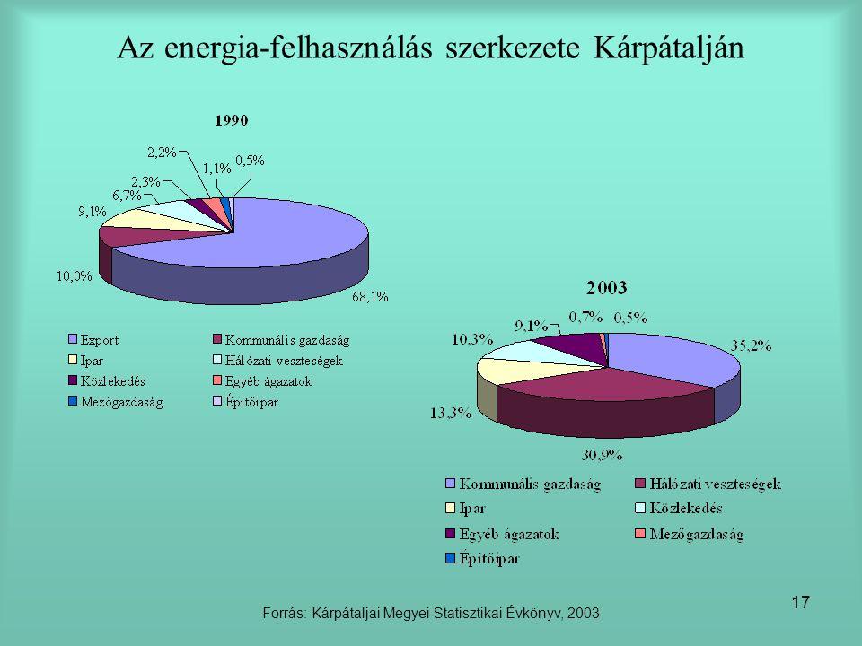 17 Az energia-felhasználás szerkezete Kárpátalján Forrás: Kárpátaljai Megyei Statisztikai Évkönyv, 2003
