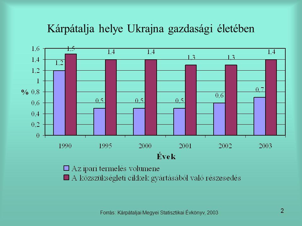 2 Kárpátalja helye Ukrajna gazdasági életében Forrás: Kárpátaljai Megyei Statisztikai Évkönyv, 2003