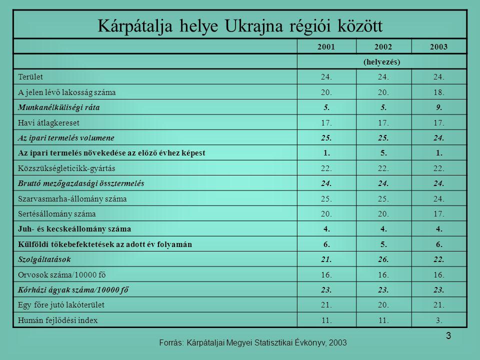 3 Kárpátalja helye Ukrajna régiói között 200120022003 (helyezés) Terület24. A jelen lévő lakosság száma20. 18. Munkanélküliségi ráta5. 9. Havi átlagke