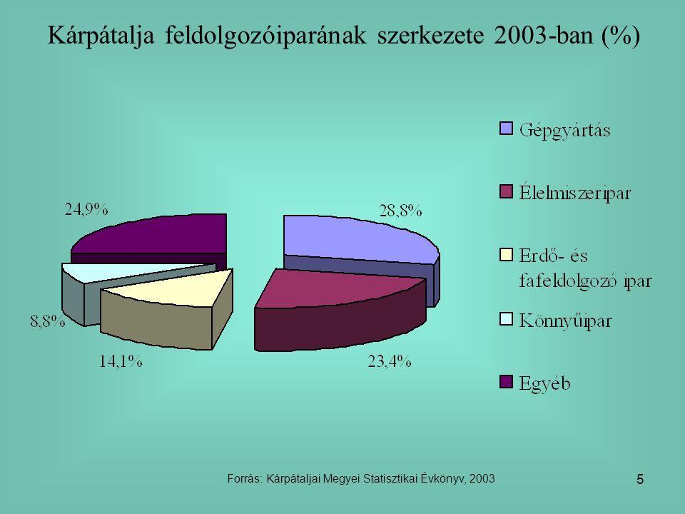 5 Kárpátalja feldolgozóiparának szerkezete 2003-ban (%) Forrás: Kárpátaljai Megyei Statisztikai Évkönyv, 2003