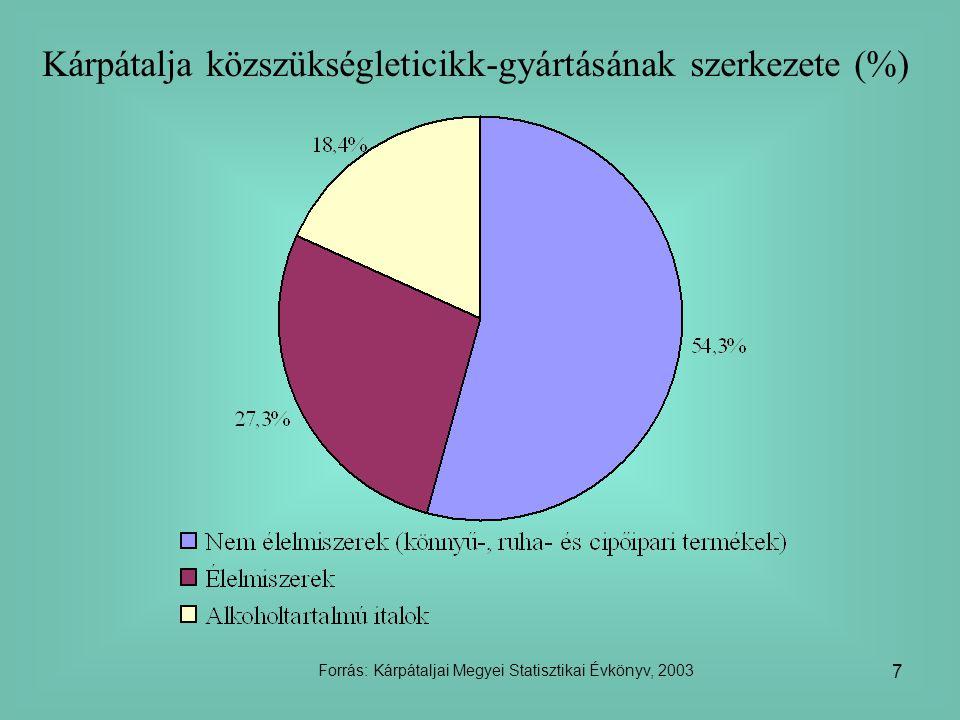 7 Kárpátalja közszükségleticikk-gyártásának szerkezete (%) Forrás: Kárpátaljai Megyei Statisztikai Évkönyv, 2003