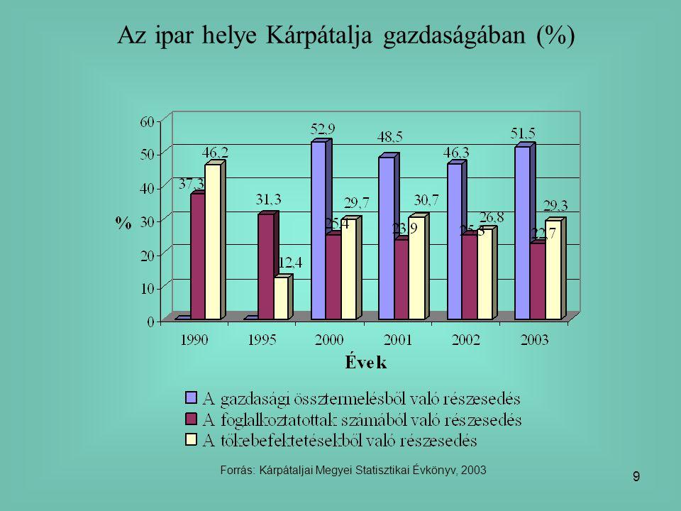 9 Az ipar helye Kárpátalja gazdaságában (%) Forrás: Kárpátaljai Megyei Statisztikai Évkönyv, 2003
