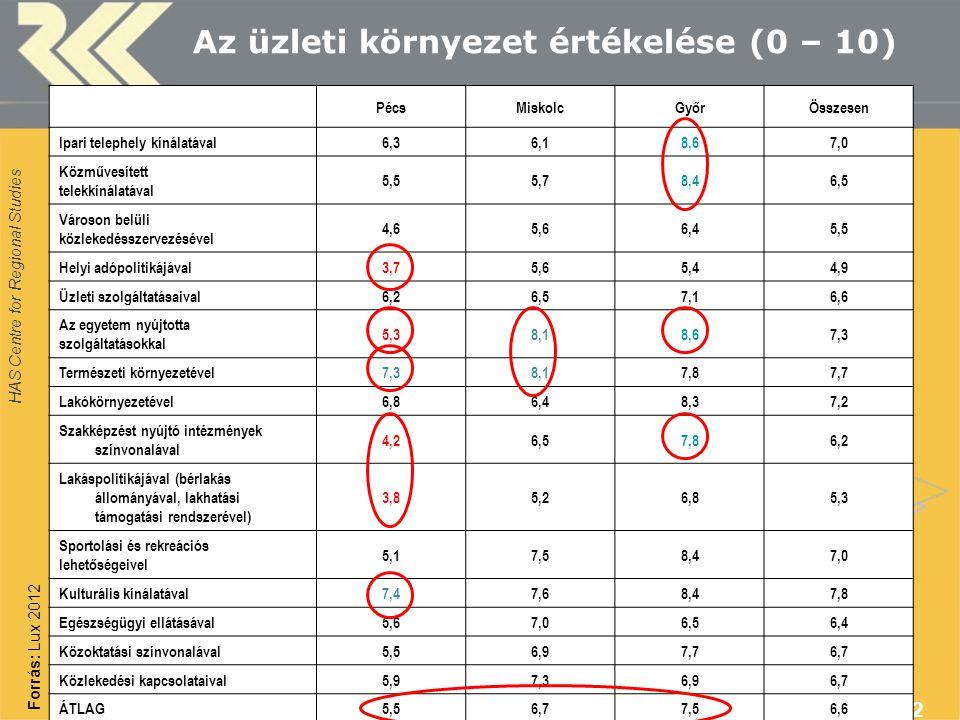 HAS Centre for Regional Studies 12 Az üzleti környezet értékelése (0 – 10) PécsMiskolcGyőrÖsszesen Ipari telephely kínálatával6,36,18,67,0 Közművesített telekkínálatával 5,55,78,46,5 Városon belüli közlekedésszervezésével 4,65,66,45,5 Helyi adópolitikájával3,75,65,44,9 Üzleti szolgáltatásaival6,26,57,16,6 Az egyetem nyújtotta szolgáltatásokkal 5,38,18,67,3 Természeti környezetével7,38,17,87,7 Lakókörnyezetével6,86,48,37,2 Szakképzést nyújtó intézmények színvonalával 4,26,57,86,2 Lakáspolitikájával (bérlakás állományával, lakhatási támogatási rendszerével) 3,85,26,85,3 Sportolási és rekreációs lehetőségeivel 5,17,58,47,0 Kulturális kínálatával7,47,68,47,8 Egészségügyi ellátásával5,67,06,56,4 Közoktatási színvonalával5,56,97,76,7 Közlekedési kapcsolataival5,97,36,96,7 ÁTLAG5,56,77,56,6 Forrás: Lux 2012