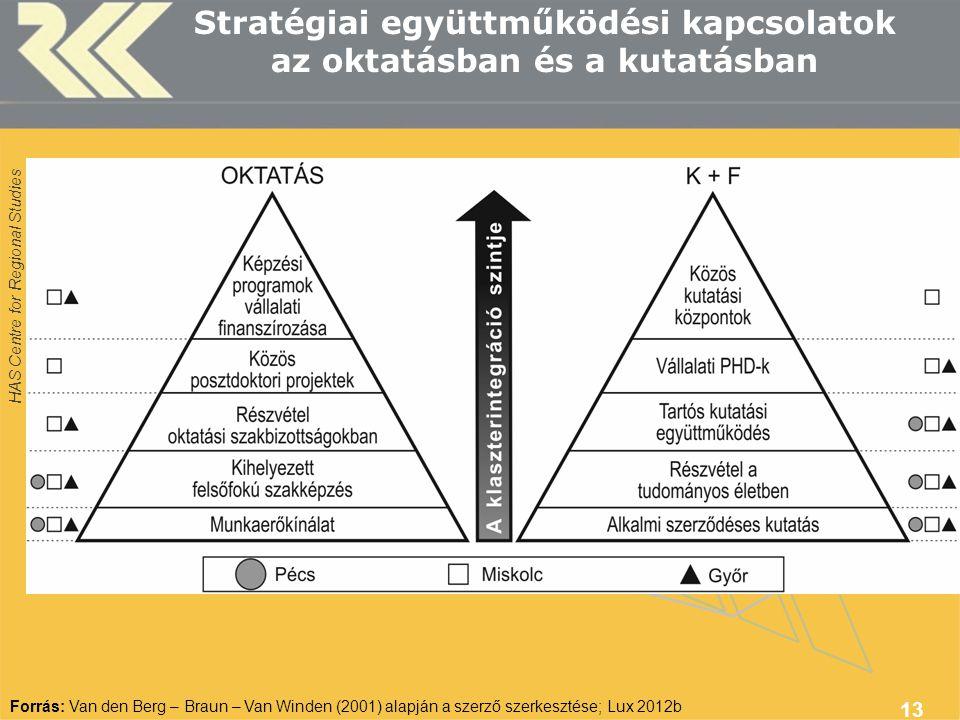 HAS Centre for Regional Studies 13 Stratégiai együttműködési kapcsolatok az oktatásban és a kutatásban Forrás: Van den Berg – Braun – Van Winden (2001) alapján a szerző szerkesztése; Lux 2012b