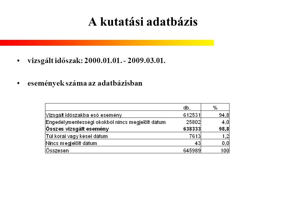 vizsgált időszak: 2000.01.01. - 2009.03.01. események száma az adatbázisban
