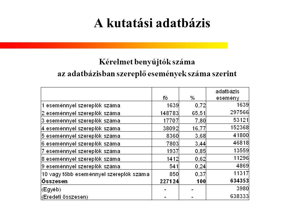 A kutatási adatbázis Kérelmet benyújtók száma az adatbázisban szereplő események száma szerint