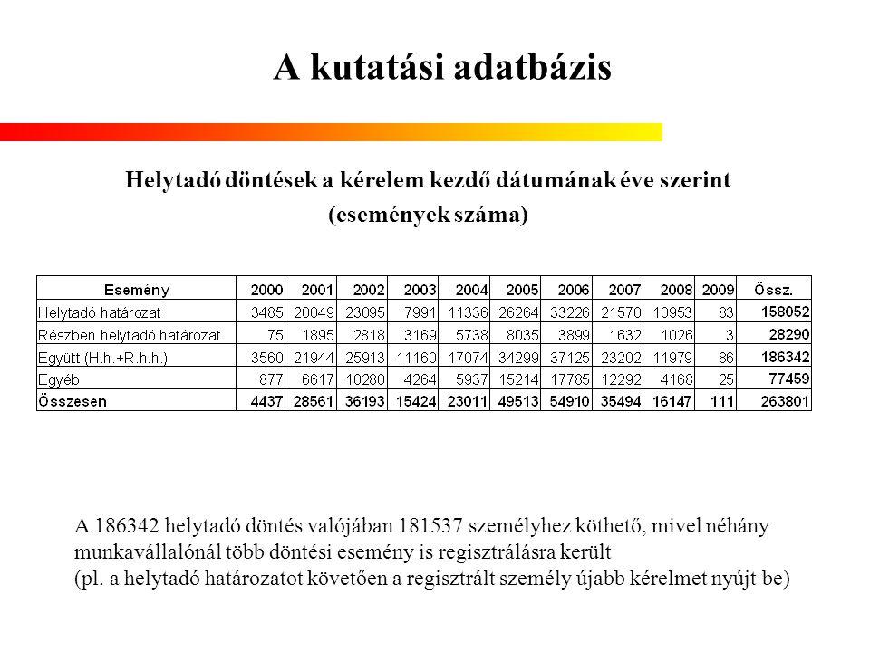 A kutatási adatbázis Helytadó döntések a kérelem kezdő dátumának éve szerint (események száma) A 186342 helytadó döntés valójában 181537 személyhez kö