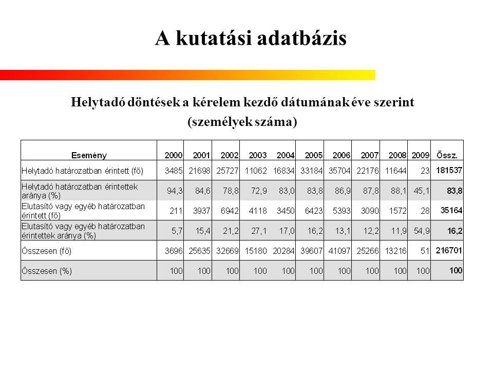 A kutatási adatbázis Helytadó döntések a kérelem kezdő dátumának éve szerint (személyek száma)