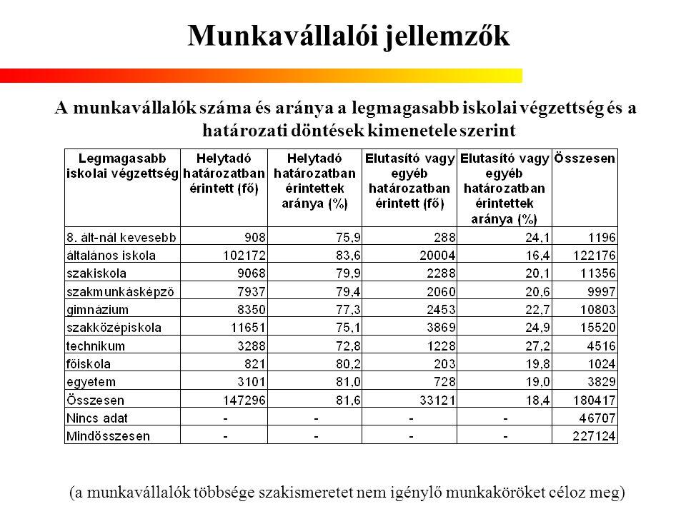 Munkavállalói jellemzők A munkavállalók száma és aránya a legmagasabb iskolai végzettség és a határozati döntések kimenetele szerint (a munkavállalók