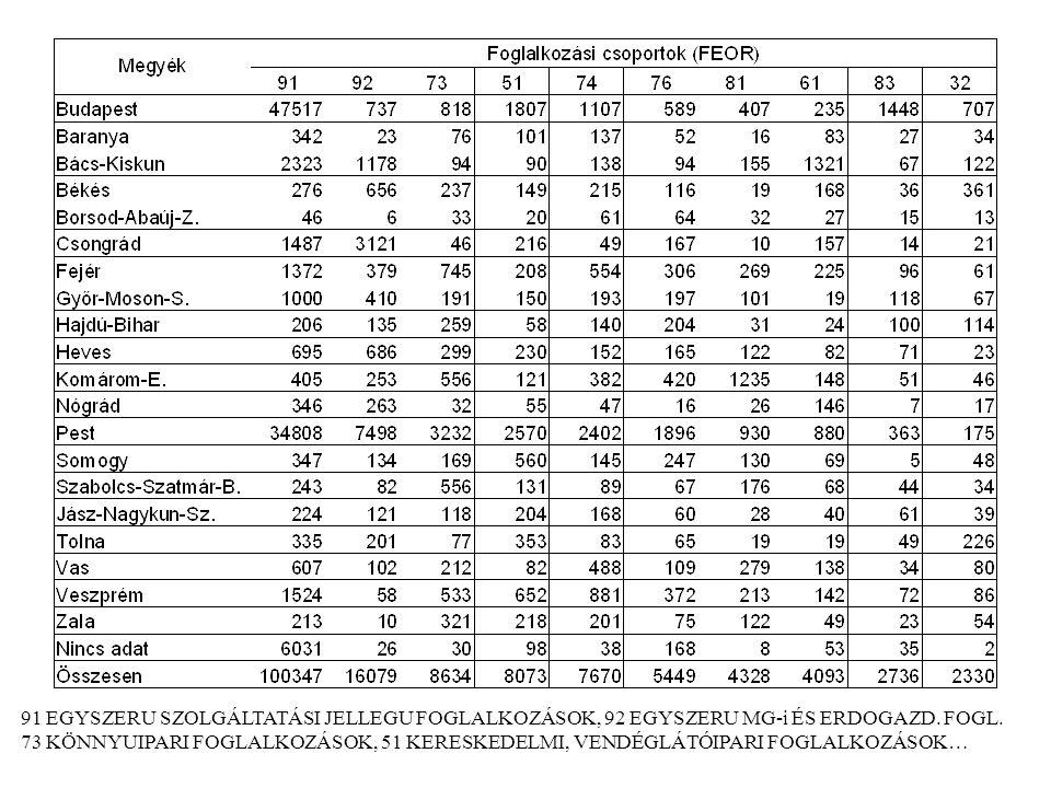 91 EGYSZERU SZOLGÁLTATÁSI JELLEGU FOGLALKOZÁSOK, 92 EGYSZERU MG-i ÉS ERDOGAZD. FOGL. 73 KÖNNYUIPARI FOGLALKOZÁSOK, 51 KERESKEDELMI, VENDÉGLÁTÓIPARI FO