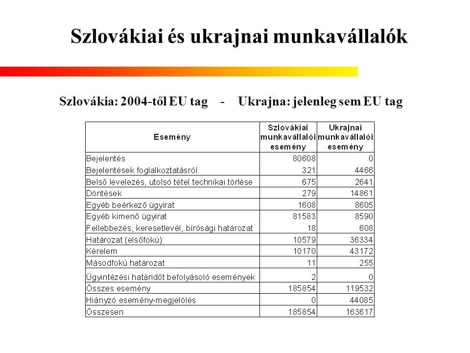 Szlovákiai és ukrajnai munkavállalók Szlovákia: 2004-től EU tag - Ukrajna: jelenleg sem EU tag