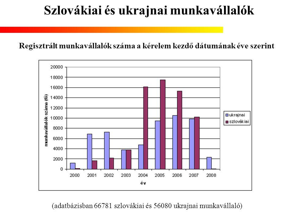 Szlovákiai és ukrajnai munkavállalók Regisztrált munkavállalók száma a kérelem kezdő dátumának éve szerint (adatbázisban 66781 szlovákiai és 56080 ukr
