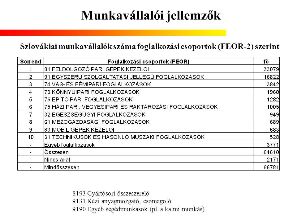 Munkavállalói jellemzők Szlovákiai munkavállalók száma foglalkozási csoportok (FEOR-2) szerint 8193 Gyártósori összeszerelő 9131 Kézi anyagmozgató, cs