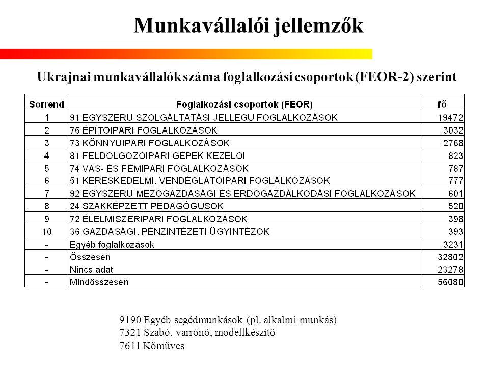 Munkavállalói jellemzők Ukrajnai munkavállalók száma foglalkozási csoportok (FEOR-2) szerint 9190 Egyéb segédmunkások (pl. alkalmi munkás) 7321 Szabó,