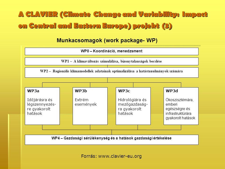 WP0 – Koordináció, menedzsment WP1 – A klímaváltozás szimulálása, bizonytalanságok becslése WP2 – Regionális klímamodellek adatainak optimalizálása a hatástanulmányok számára WP3a Időjárásra és légszennyezés- re gyakorolt hatások WP3b Extrém események WP3c Hidrológiára és mezőgazdaság- ra gyakorolt hatások WP3d Ökoszisztémára, emberi egészségre és infrastruktúrára gyakorolt hatások WP4 – Gazdasági sérülékenység és a hatások gazdasági értékelése Munkacsomagok (work package- WP) Forrás: www.clavier-eu.org A CLAVIER (Climate Change and Variability: Impact on Central and Eastern Europe) projekt (3)