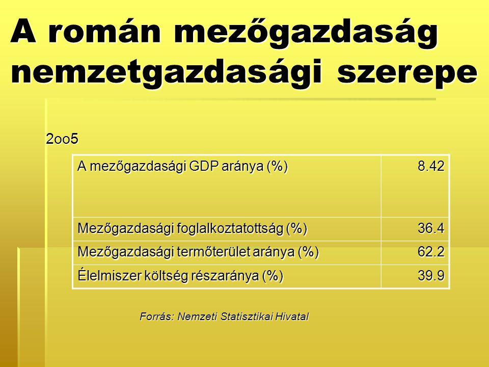 2oo5 A mezőgazdasági GDP aránya (%) 8.42 Mezőgazdasági foglalkoztatottság (%) 36.4 Mezőgazdasági termőterület aránya (%) 62.2 Élelmiszer költség részaránya (%) 39.9 Forrás: Nemzeti Statisztikai Hivatal A román mezőgazdaság nemzetgazdasági szerepe