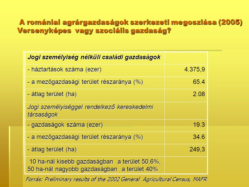Jogi személyiség nélküli családi gazdaságok - háztartások száma (ezer) 4.375,9 - a mezőgazdasági terület részaránya (%) 65.4 - átlag terület (ha) 2.08 Jogi személyiséggel rendelkező kereskedelmi társaságok - gazdaságok száma (ezer) 19.3 - a mezőgazdasági terület részaránya (%) 34.6 - átlag terület (ha) 249,3 10 ha-nál kisebb gazdaságban a terület 50,6%, 50 ha-nál nagyobb gazdaságban a terület 40% 10 ha-nál kisebb gazdaságban a terület 50,6%, 50 ha-nál nagyobb gazdaságban a terület 40% A romániai agrárgazdaságok szerkezeti megoszlása (2005) A romániai agrárgazdaságok szerkezeti megoszlása (2005) Versenyképes vagy szociális gazdaság.