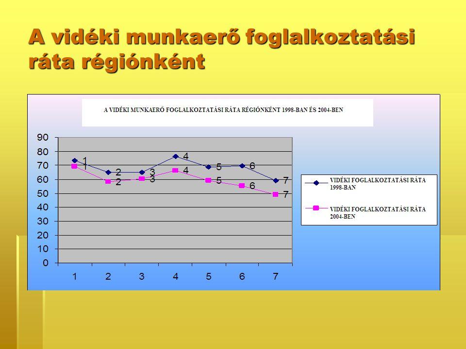 A vidéki munkaerő foglalkoztatási ráta régiónként