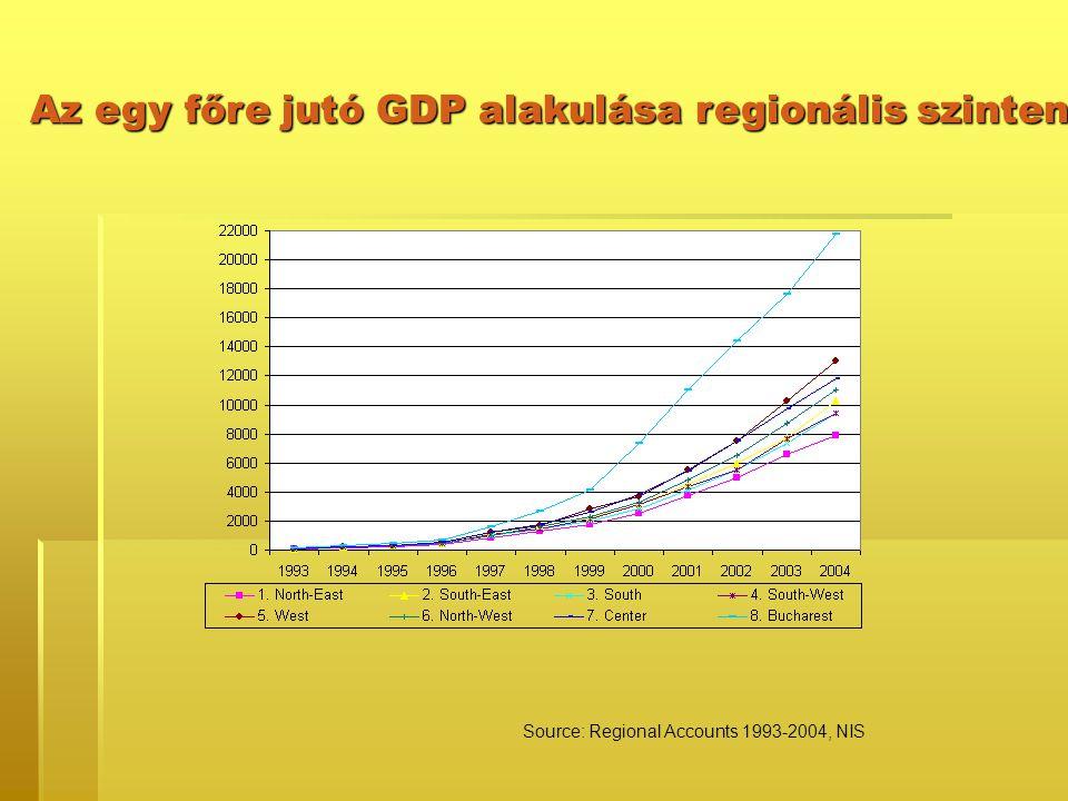 Az egy főre jutó GDP alakulása regionális szinten Source: Regional Accounts 1993-2004, NIS