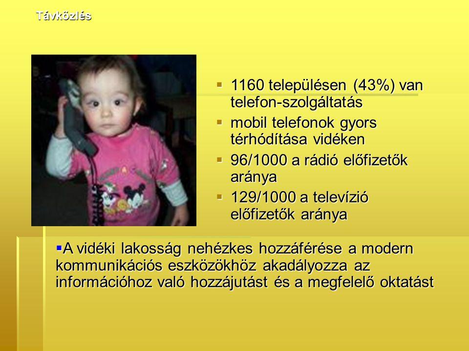 1160 településen (43%) van telefon-szolgáltatás  mobil telefonok gyors térhódítása vidéken  96/1000 a rádió előfizetők aránya  129/1000 a televízió előfizetők aránya Távközlés  A vidéki lakosság nehézkes hozzáférése a modern kommunikációs eszközökhöz akadályozza az információhoz való hozzájutást és a megfelelő oktatást