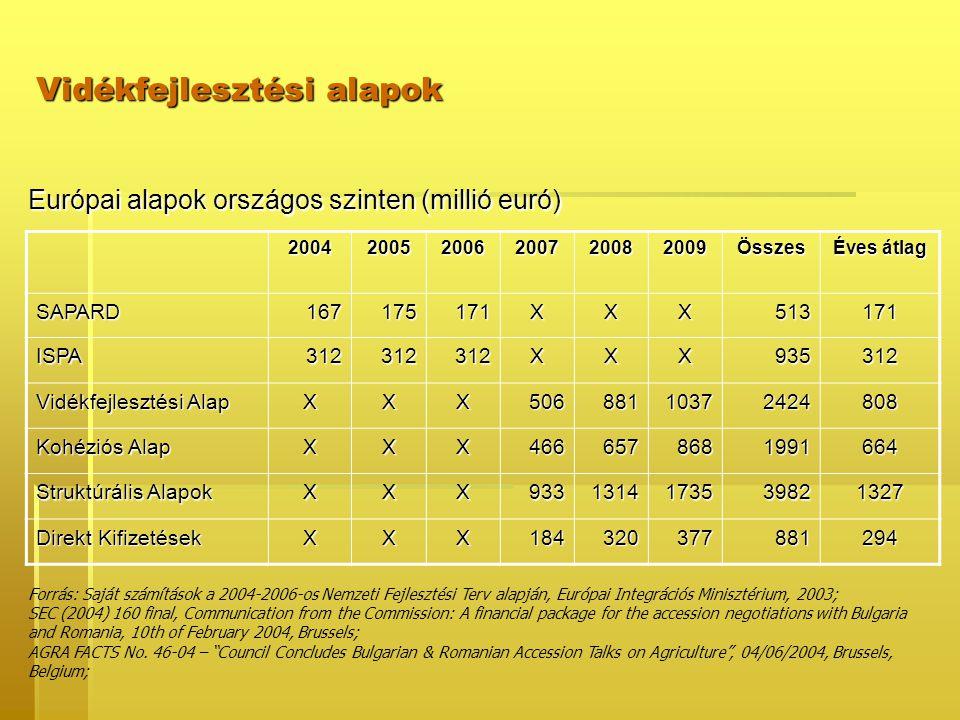 Vidékfejlesztési alapok Európai alapok országos szinten (millió euró) 200420052006200720082009Összes Éves átlag SAPARD167175171XXX513171 ISPA312312312