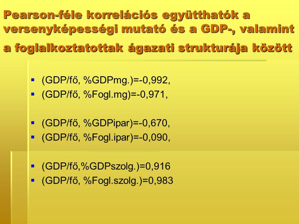 Pearson-féle korrelációs együtthatók a versenyképességi mutató és a GDP-, valamint a foglalkoztatottak ágazati strukturája között   (GDP/fő, %GDPmg.)=-0,992,   (GDP/fő, %Fogl.mg)=-0,971,   (GDP/fő, %GDPipar)=-0,670,   (GDP/fő, %Fogl.ipar)=-0,090,   (GDP/fő,%GDPszolg.)=0,916   (GDP/fő, %Fogl.szolg.)=0,983