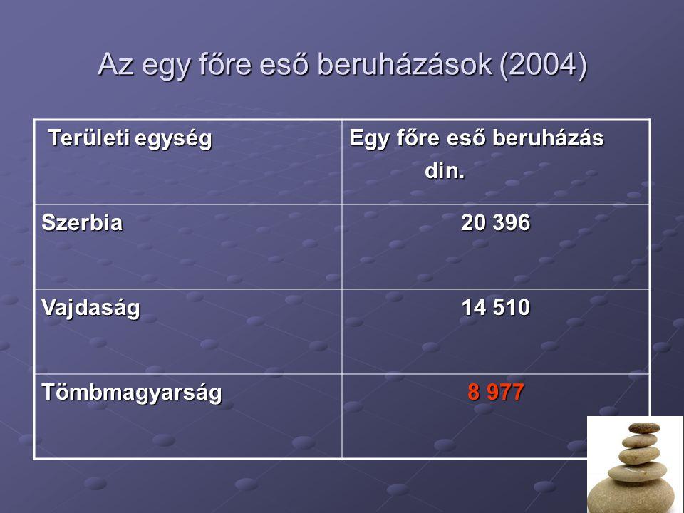 Az egy főre eső beruházások (2004) Területi egység Területi egység Egy főre eső beruházás din. din. Szerbia 20 396 Vajdaság 14 510 Tömbmagyarság 8 977