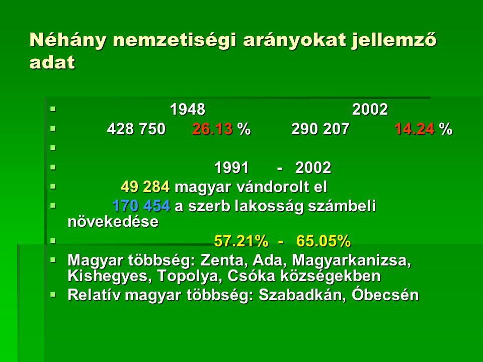 Néhány nemzetiségi arányokat jellemző adat  1948 2002  428 750 26.13 % 290 207 14.24 %   1991 - 2002  49 284 magyar vándorolt el  170 454 a szerb lakosság számbeli növekedése  57.21% - 65.05%  Magyar többség: Zenta, Ada, Magyarkanizsa, Kishegyes, Topolya, Csóka községekben  Relatív magyar többség: Szabadkán, Óbecsén