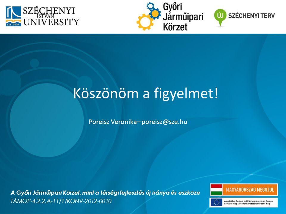 Köszönöm a figyelmet! Poreisz Veronika– poreisz@sze.hu A Győri Járműipari Körzet, mint a térségi fejlesztés új iránya és eszköze TÁMOP-4.2.2.A-11/1/KO
