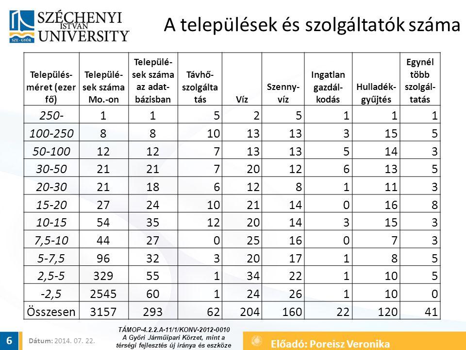 A települések és szolgáltatók száma Település- méret (ezer fő) Települé- sek száma Mo.-on Települé- sek száma az adat- bázisban Távhő- szolgálta tásVí