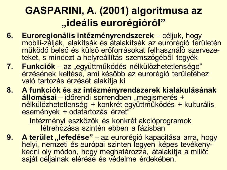 """GASPARINI, A. (2001) algoritmusa az """"ideális eurorégióról"""" 6.Euroregionális intézményrendszerek – céljuk, hogy mobili-zálják, alakítsák és átalakítsák"""