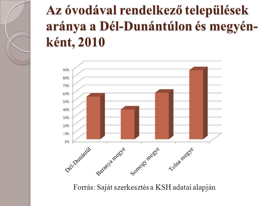 Az óvodával rendelkező települések aránya a Dél-Dunántúlon és megyén- ként, 2010 Forrás: Saját szerkesztés a KSH adatai alapján