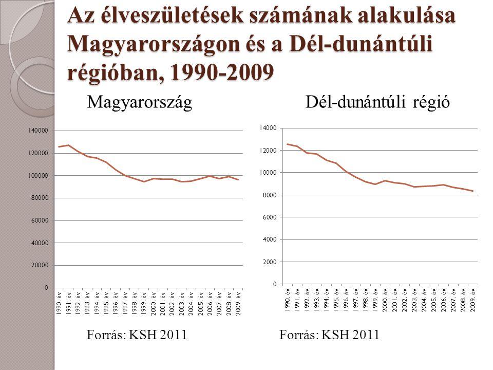 Az élveszületések számának alakulása Magyarországon és a Dél-dunántúli régióban, 1990-2009 Magyarország Forrás: KSH 2011 Dél-dunántúli régió Forrás: K